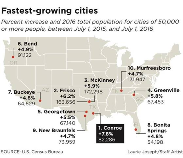 Fastest-growing cities