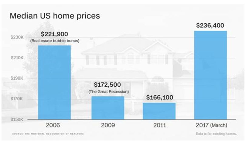 Median US Home Prices