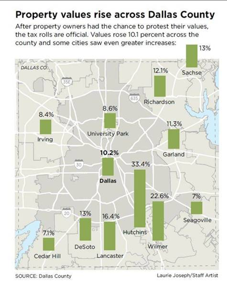 Property values rise across Dallas County