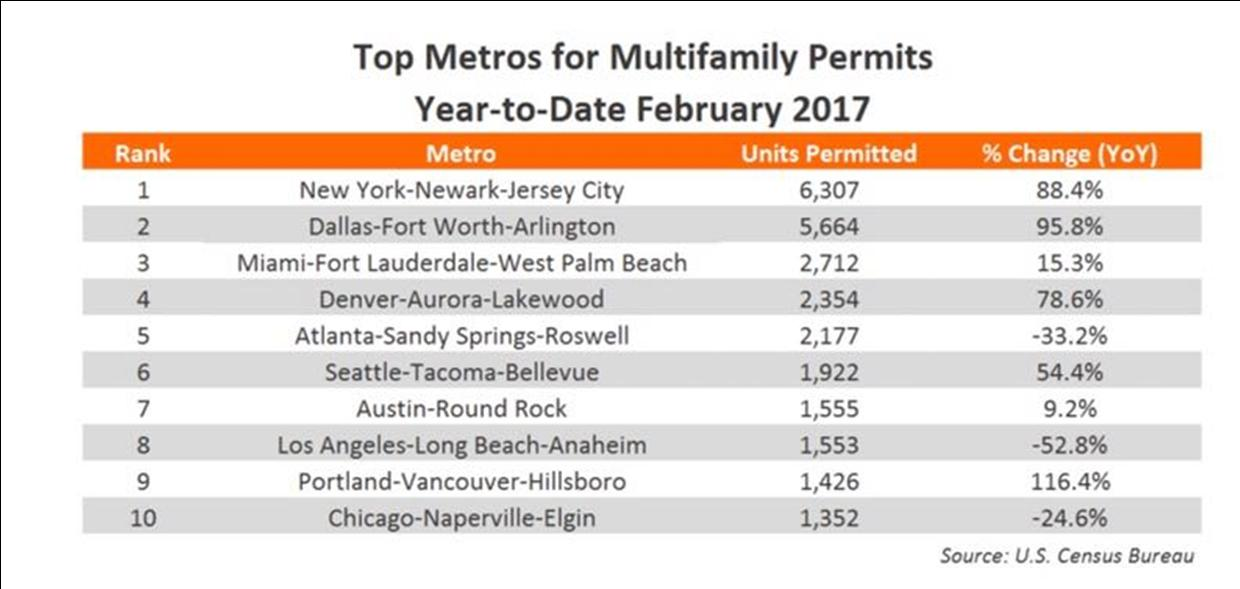 Top Metros for Multifamily Permits