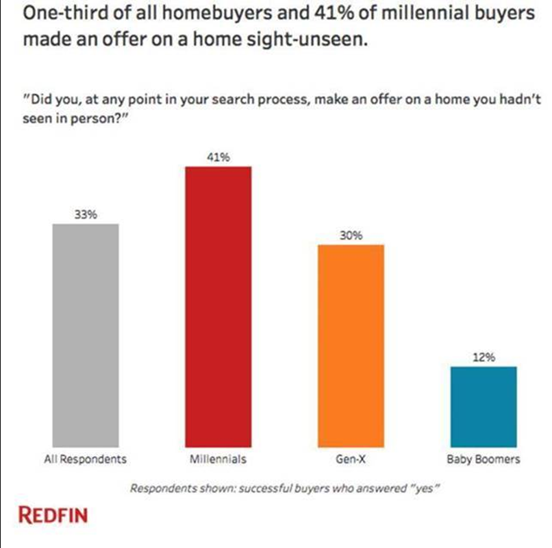 One-third of all homebuyers and 41% of millennial buyers made an offer on a home sight - unseen