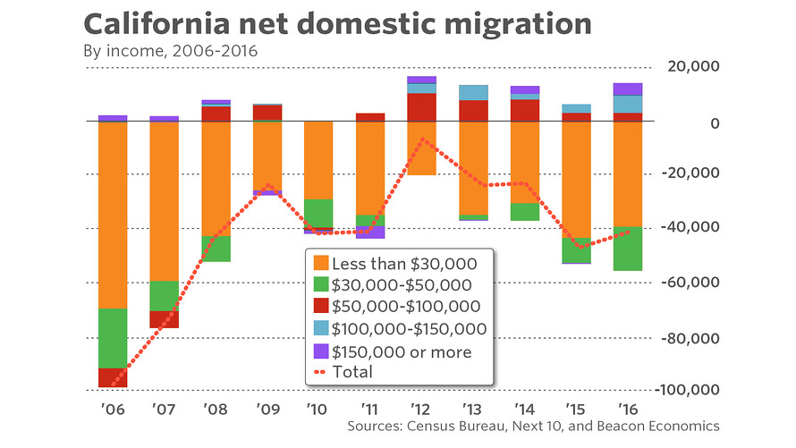 California net domestic migration