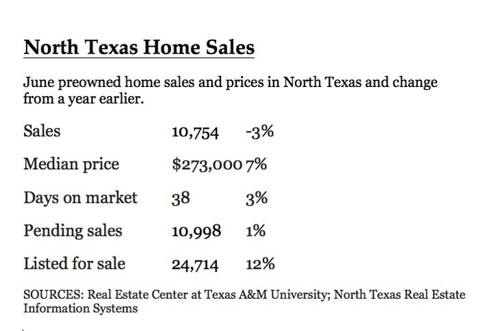 North Texas Home Sales Drop