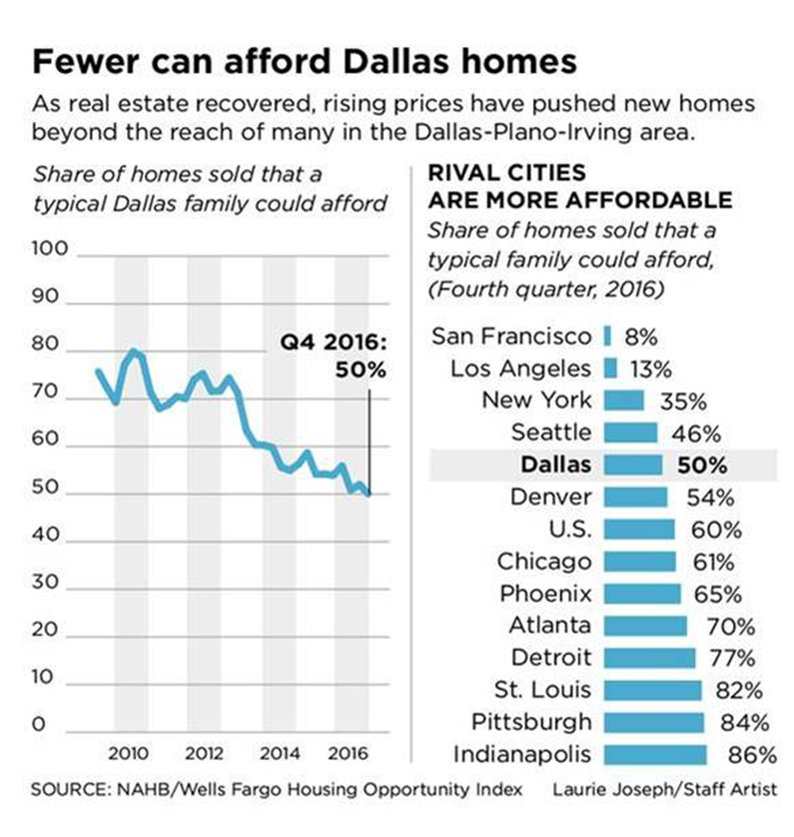 Fewer can afford Dallas Homes