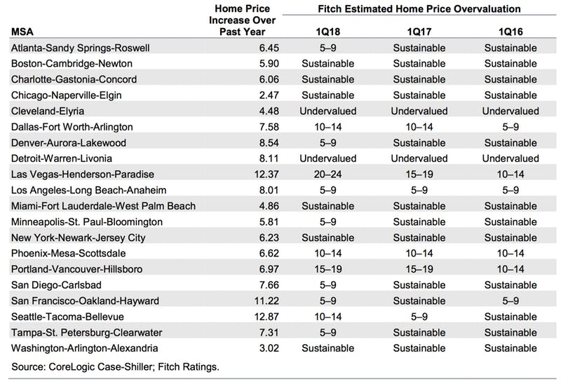 Fitch Estimated Home Price Overvaluation