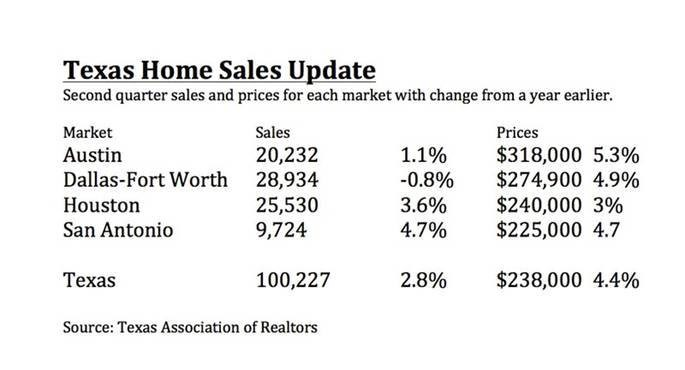 Strange Texas Home Sales Are Slowing As Prices Are Rising Home Interior And Landscaping Ponolsignezvosmurscom