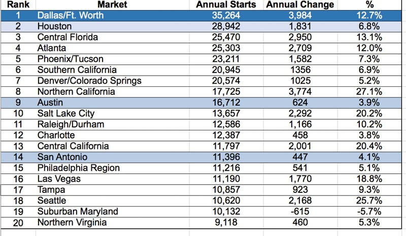 D-FW continued to top the U.S. home construction rankings at midyear.