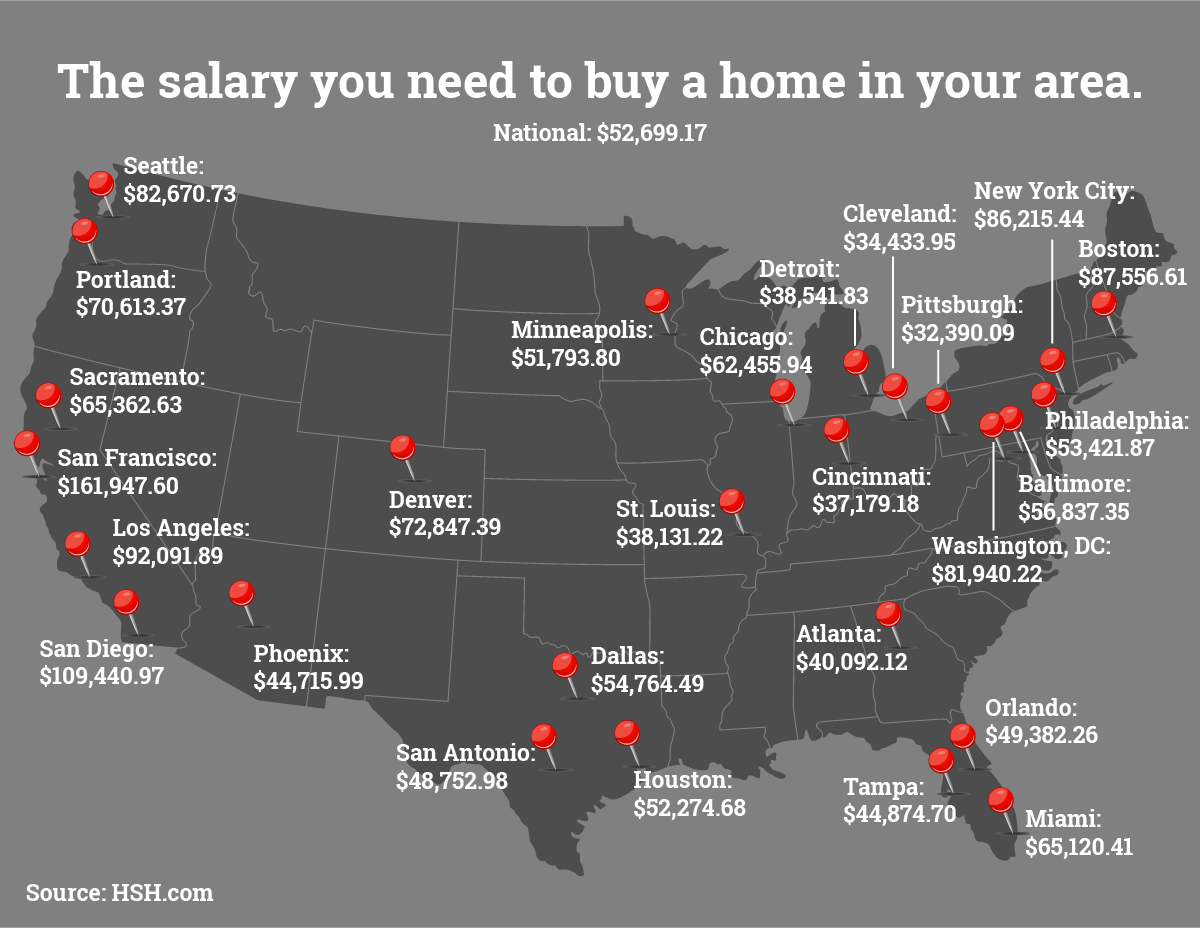 The salary you must earn to buy a home in 27 metros
